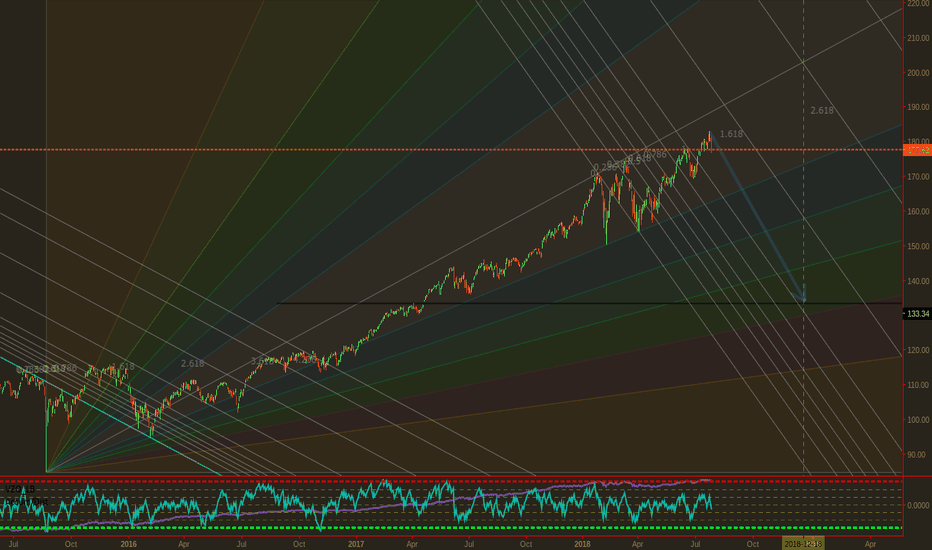 QQQ: QQQ Vectors Will Resolve: Don't Believe Me ASK any other pros.