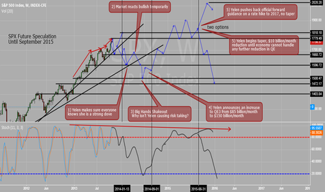 SPX: SPX Speculation - I live for this stuff