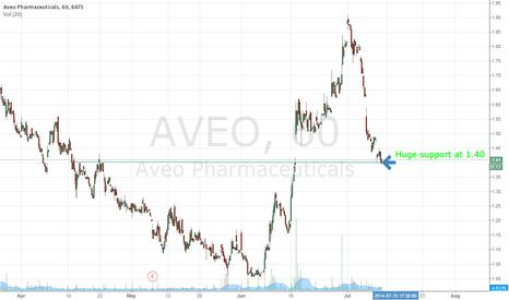 AVEO: AVEO 1.40 Support