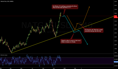 NATGASUSD: Natural Gas - Nice structure developing.