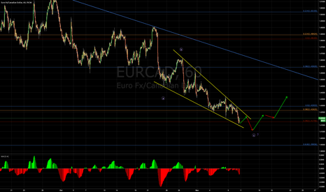 EURCAD: Break out EURCAD!