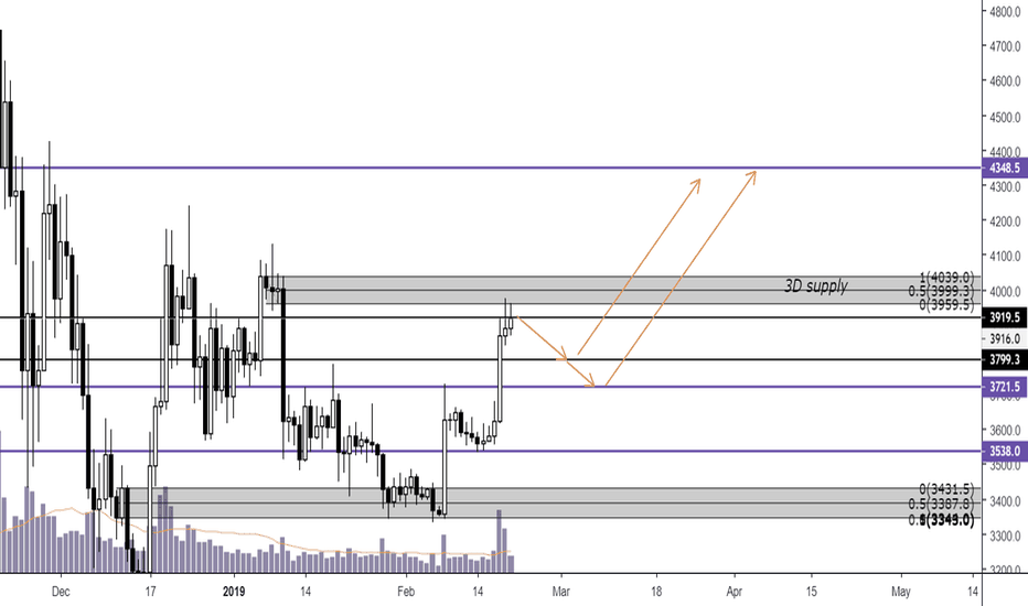 XBTUSD: Bitcoin - Exhaustion uppon reaching resistance