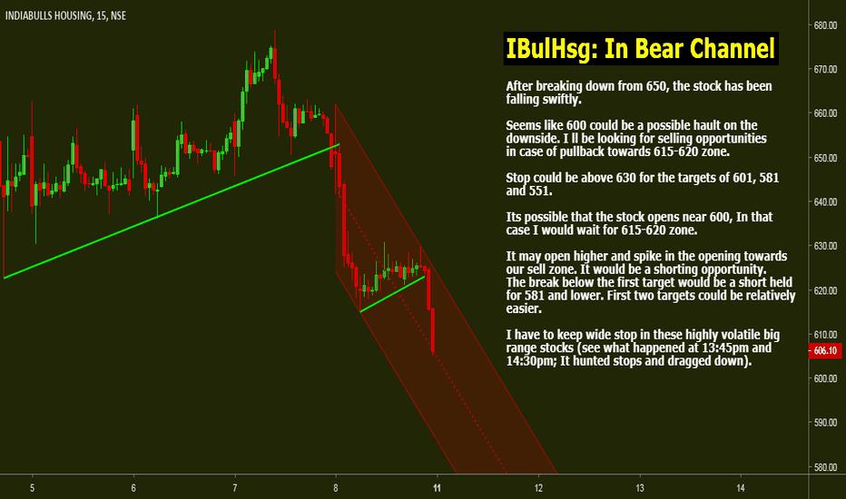 IBULHSGFIN: IBulHsg: In a Bear Channel