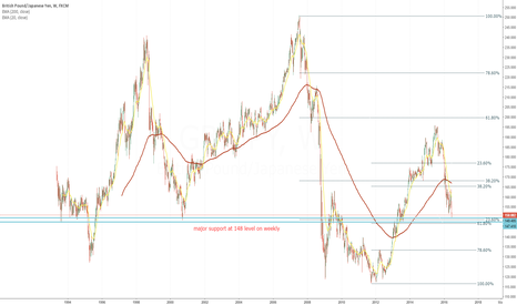 GBPJPY: GBP/JPY watch for now and get your levels right