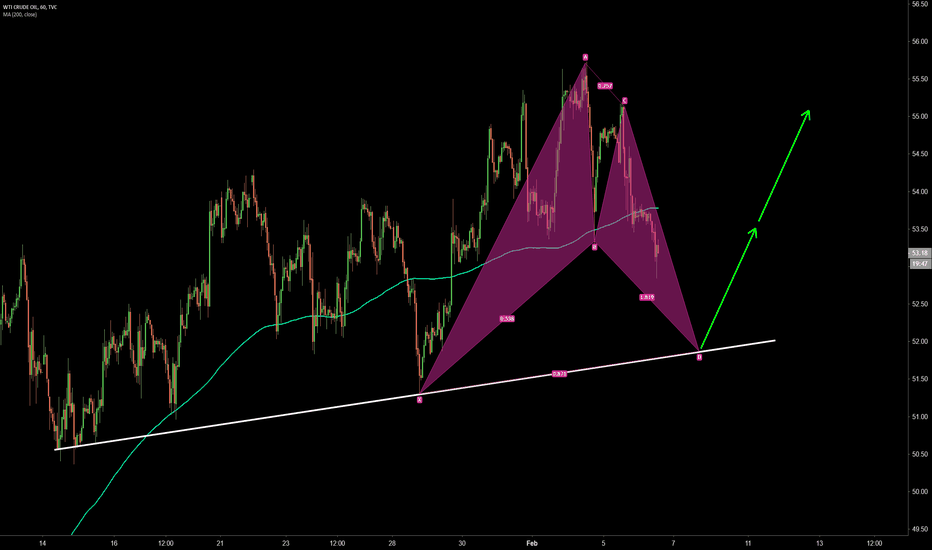 USOIL: Bat harmonic pattern completing at the trendline support