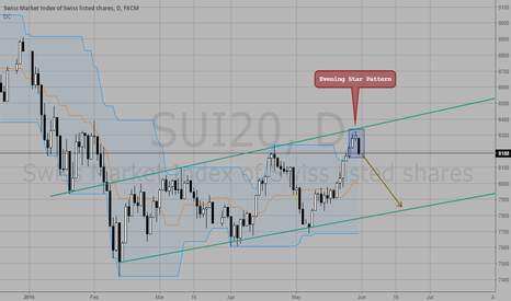 SUI20: Bounce From Top Of Channel