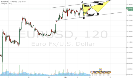 EURUSD: Bulls.... I know your plan
