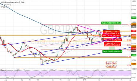 GBPJPY: gbpjpy breakout of flag