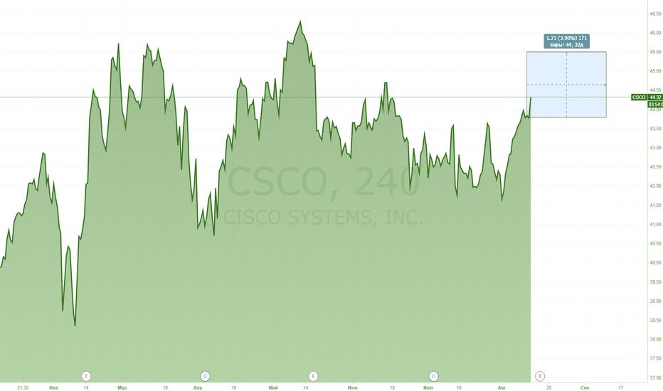CSCO: Отчетность и новые перспективы CISCO SYSTEMS