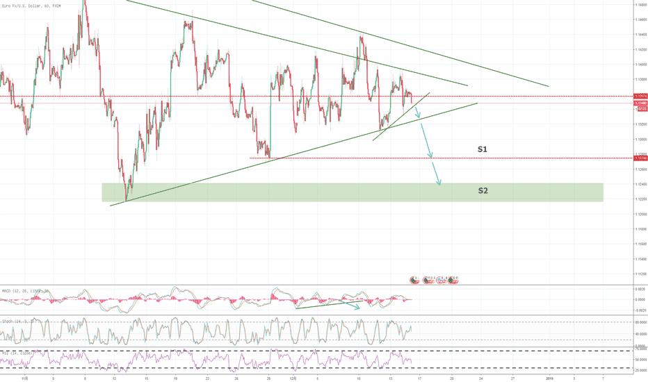 EURUSD: 欧银放鸽 长期看跌