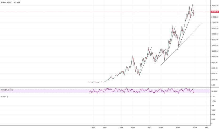 BANKNIFTY: Bank Nifty has broken it's long trend line