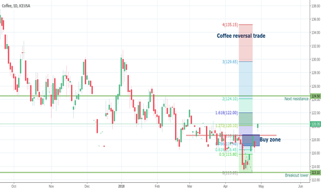 KC1!: Coffee just woke up, at least in the short term