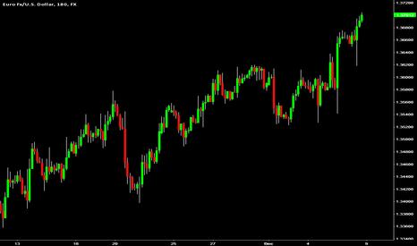 EURUSD: 4x-traders