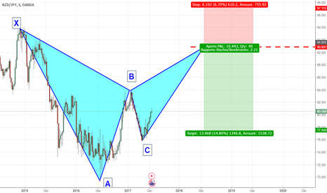 NZDJPY: BEARISH BAT PATTERN su NZD/JPY