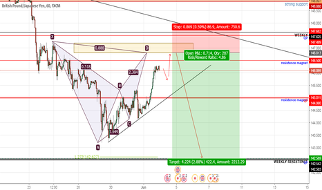 GBPJPY: GBPJPY FOR SELL
