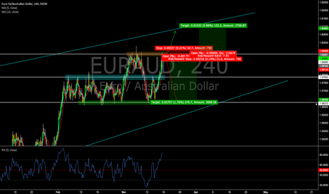EURAUD: EURAUD Long/Short