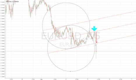 EURUSD: eurusd short sul livello dello 0%