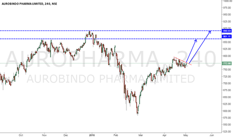 AUROPHARMA: AUROPHARMA BUY IF BREAKOUT TRADE