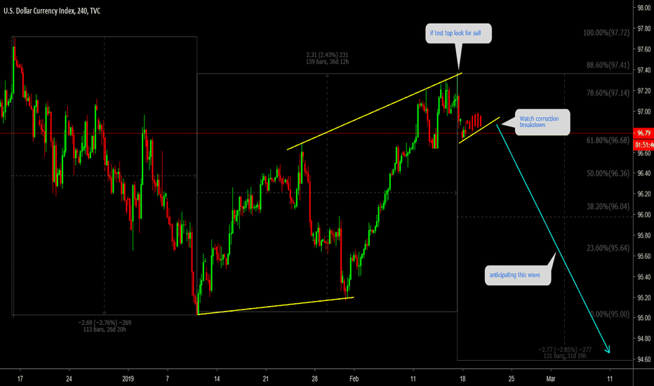 DXY: DXY Watch correction for breakdown