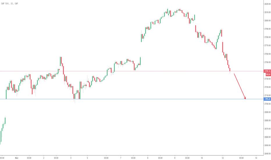 SPX: S&P 500 - 15m @ 13/11/2018