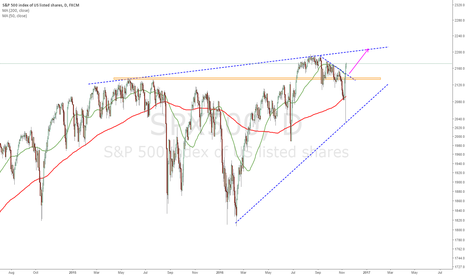 SPX500: SP500 : The only way is up