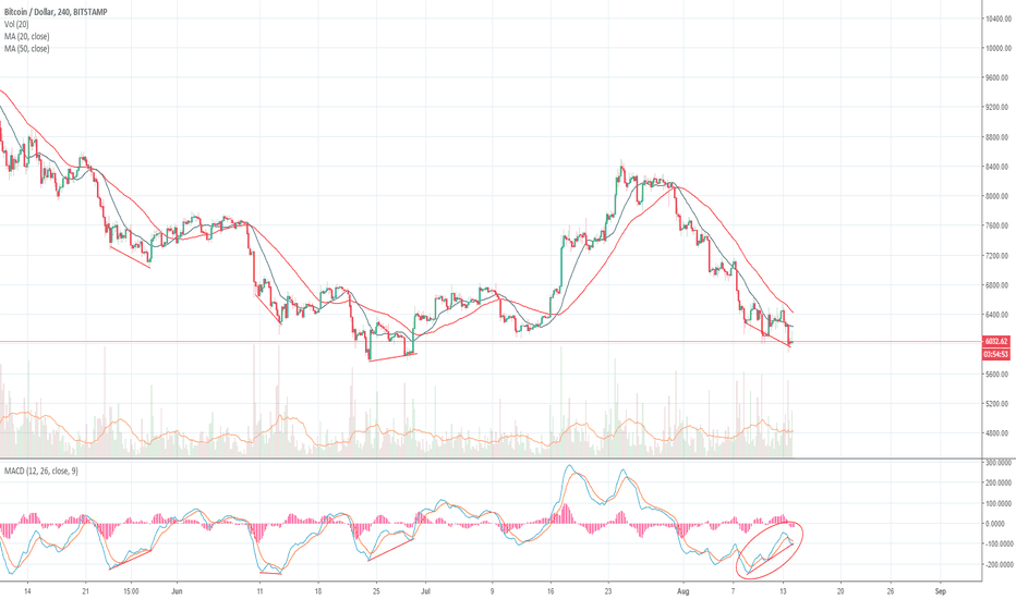 BTCUSD: Bitcoin ready for a short-term bounce