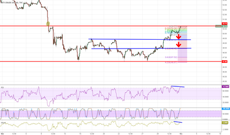USOIL: WTI us oil 50.87 Sell