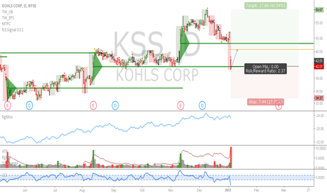 KSS: KSS: Good level to add to longs, or get in if flat