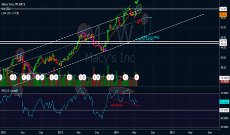 M: Possibility of a 10% reverse