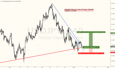 USDJPY: USDJPY BUYING RIGHT NOW RIGHT HERE