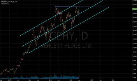 TCEHY: Bullish price action