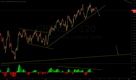 GBPNZD: Making a flag could be start of the bigger move down