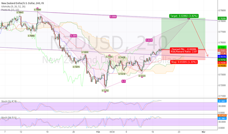 NZDUSD: NU back into channel with strong upward movement