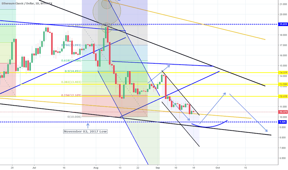 ETCUSD: 4H Channel Down approaching target. Expecting rebound near 9.000