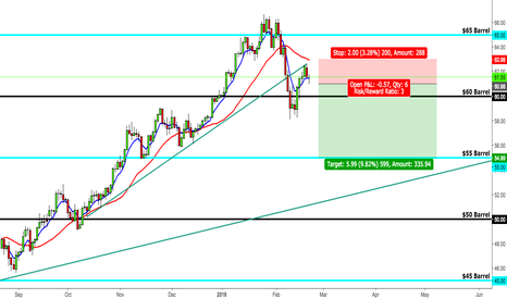 USOIL: WTI- The Breakdown of USOIL