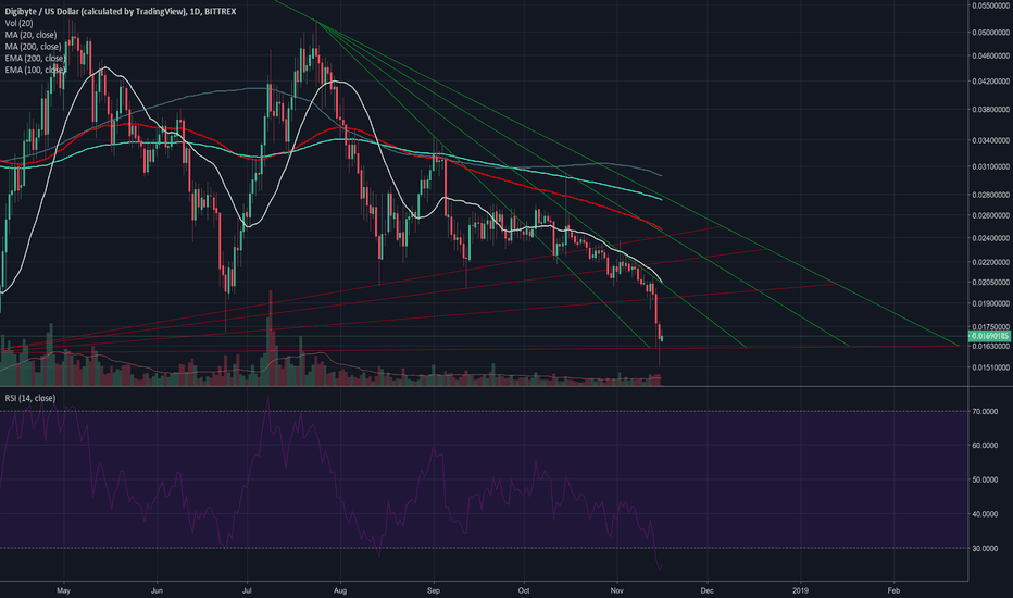 DGBUSD: DGB putting in yearly bottom?
