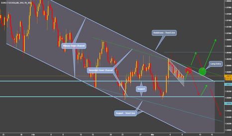 EURUSD: Down Trending Channel – Secondary Inner Channel - Bull Flag