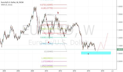 EURUSD: eu below 1.092xx can tgt swing box