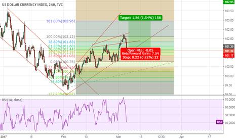 DXY: buy dollar index for good risk reward ratio