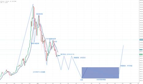 BTCUSD: BTC走势预测