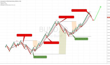 BUND: Renko charts