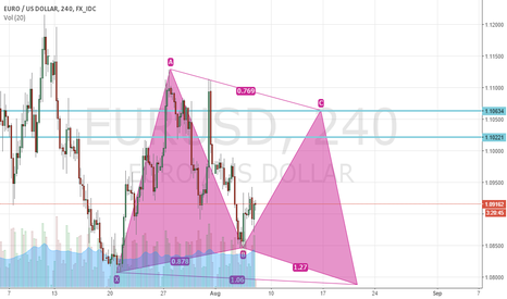 EURUSD: EURUSD sell for butterfly pattern