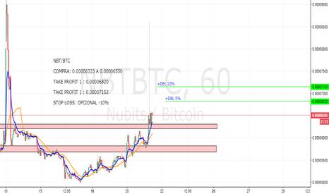NBTBTC: NBT/BTC muestra gran fuerza en donde vemos entrada
