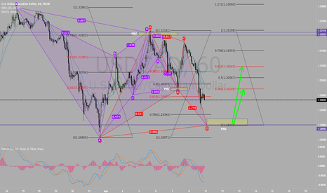 USDCAD: Patterns on USDCAD, ANOTHER BAT