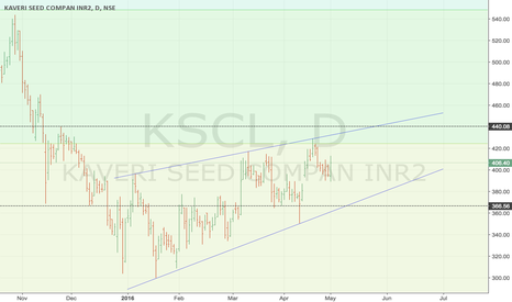 KSCL: KSCL - Wait and Invest near 270 -300