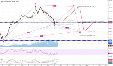 CHFJPY: CHFJPY - A possible Gartley formation