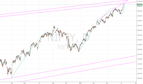 NIFTY: NIFTY fractal from 2016