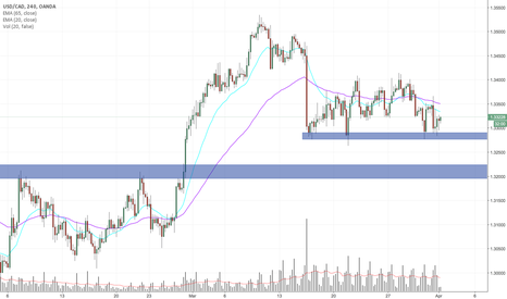 USDCAD: USDCAD support zone play