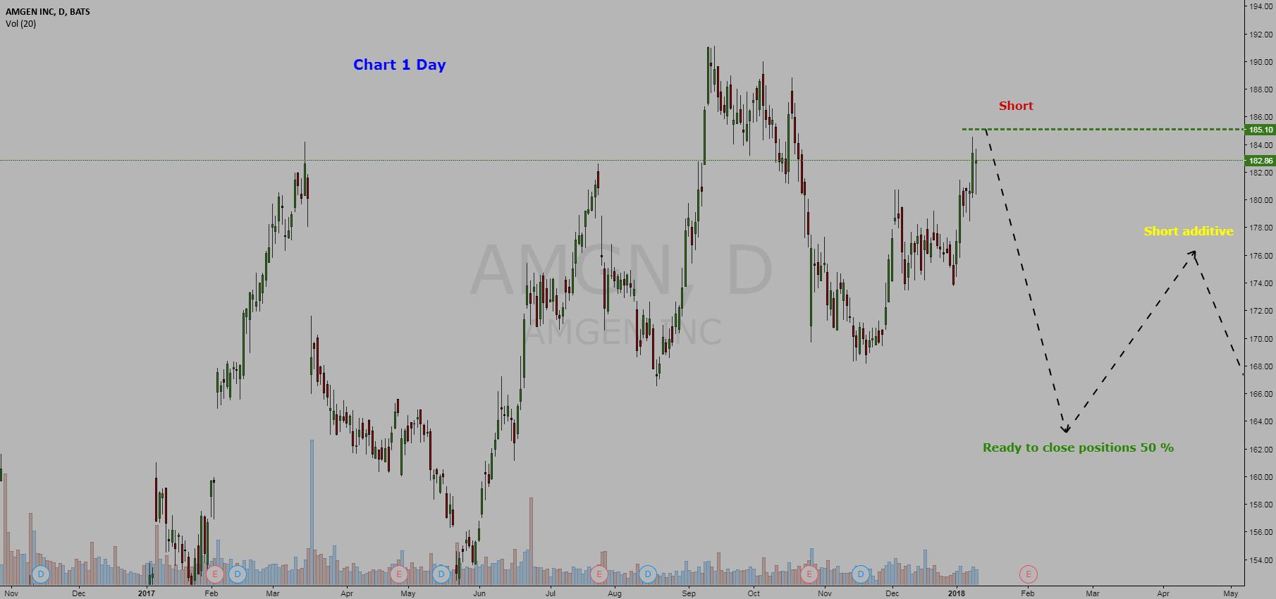 Stock  AMGN [NASD] Amgen Inc = Short Positions