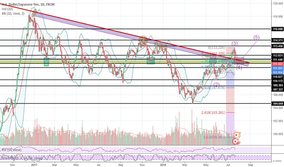USDJPY: USDJPY - Long Idea